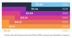 Michigan's new minimum wage law